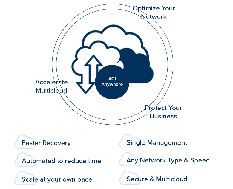 ACI Anywhere: Faster Recovery, Automated, Scalable, Single Management, Any network type, secure and multicloud