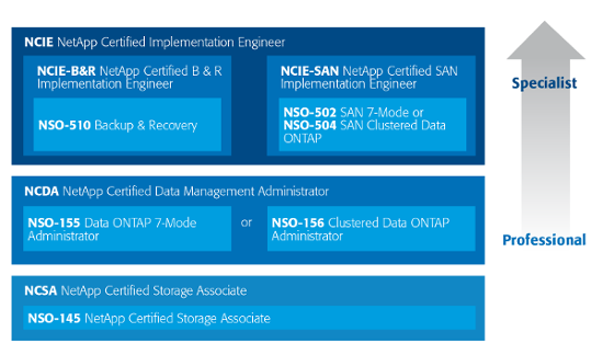 NetApp Talent Program Certifications achieved