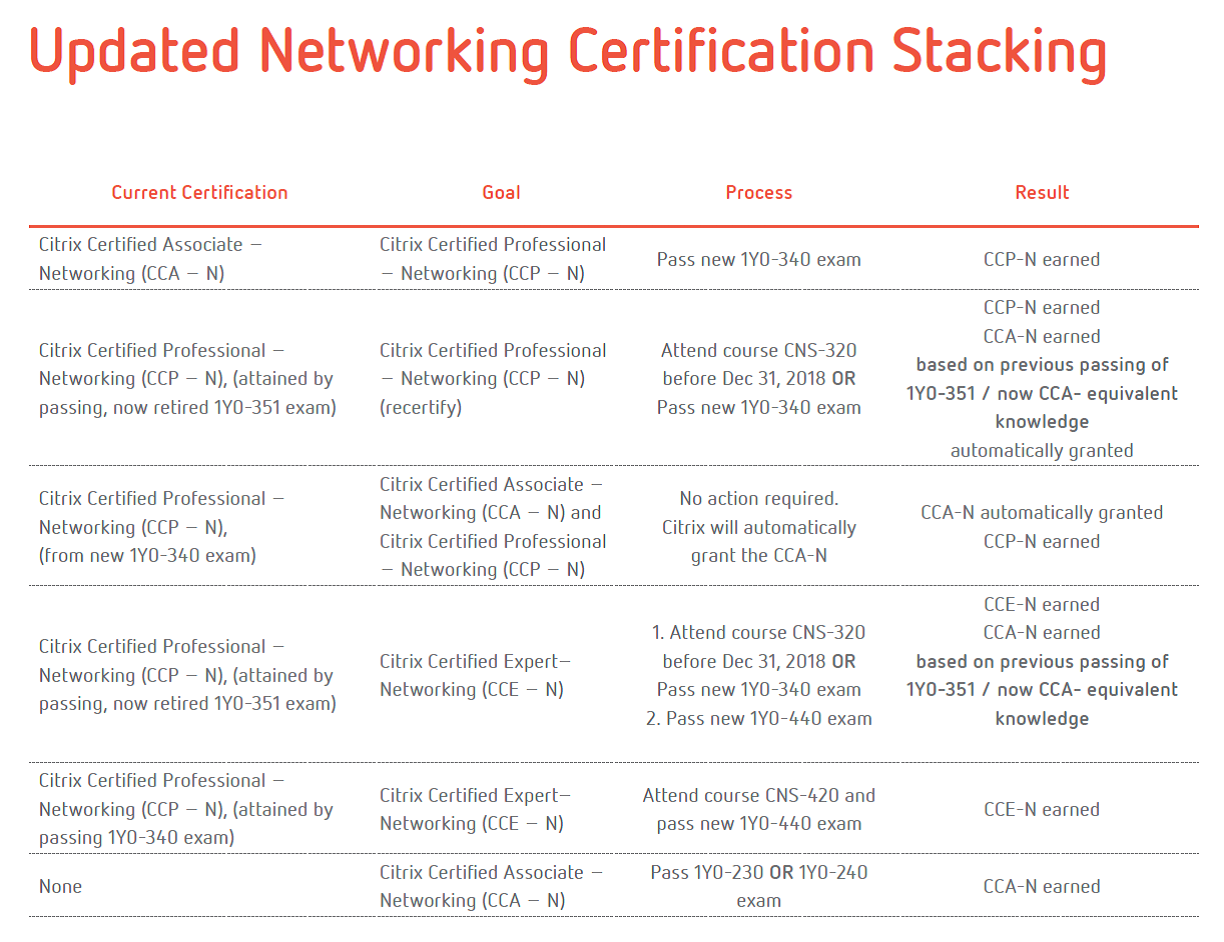 [b]Updated Networking Certification Stacking[/b]