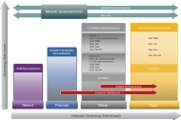 Cisco Channel Partner Programm