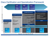 Current Framework with Technology Specializations