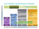 Cisco Channel Partner Program - CCENT CCDA CCNP CCDP CCNA CCIE